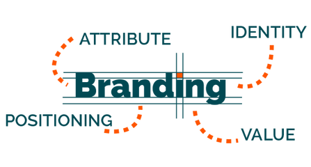 The Basics of Branding and What You Need to Know